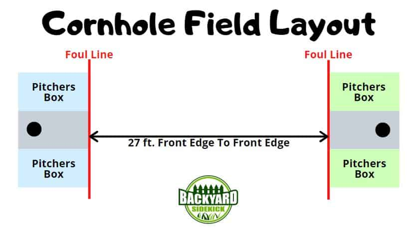 cornhole field layout