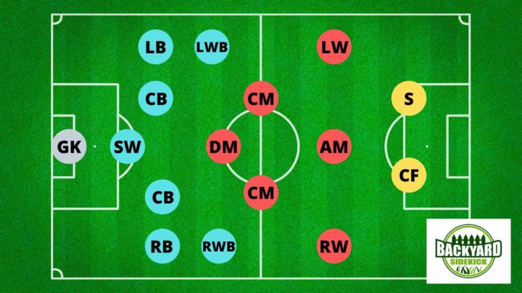 soccer player positions