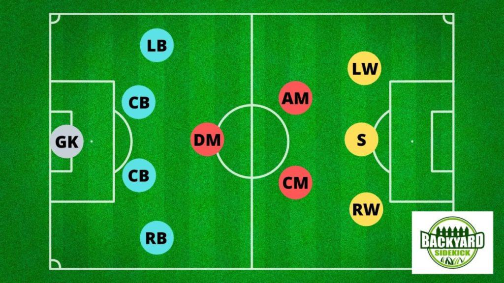 4-3-3 attack minded midfield soccer formation