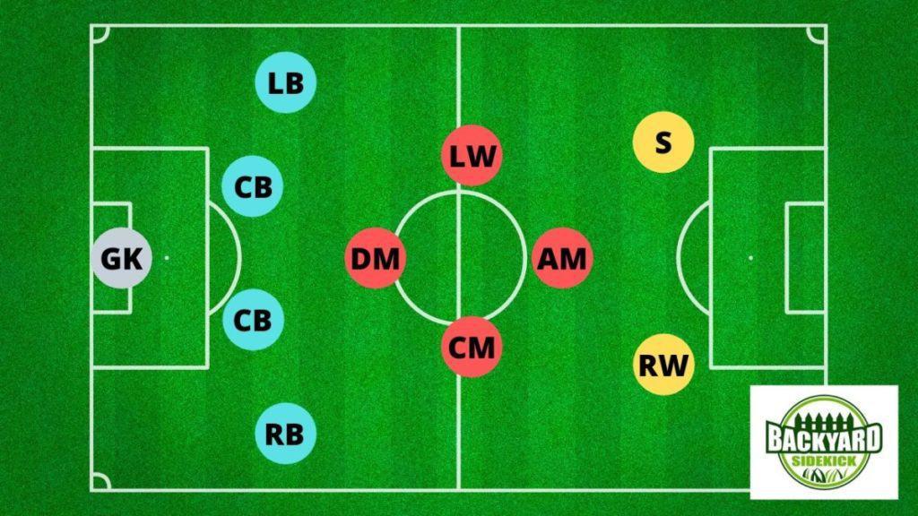 4-4-2 diamond midfield soccer formation