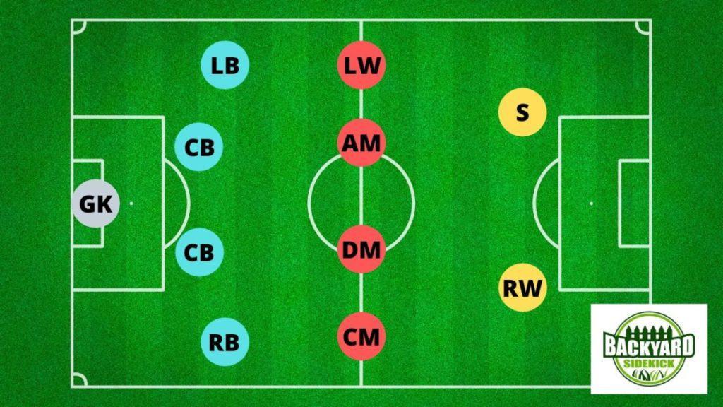 4-4-2 flat midfield soccer formation
