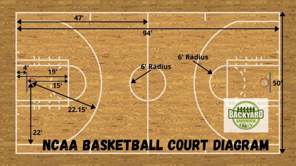 NCAA College Basketball Court Dimensions