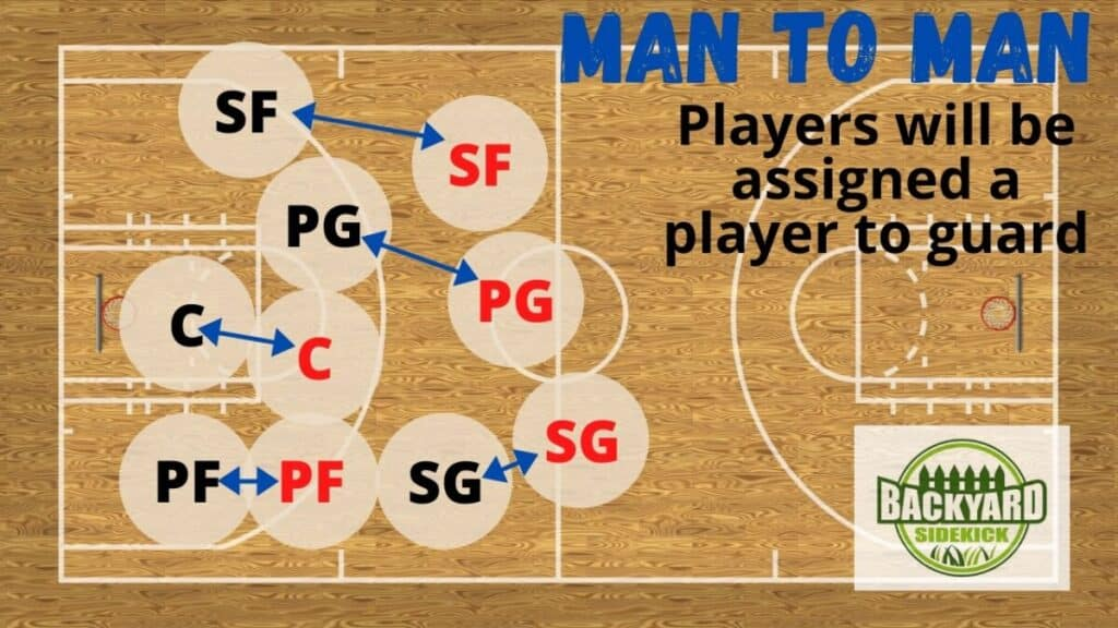 basketball man to man formation