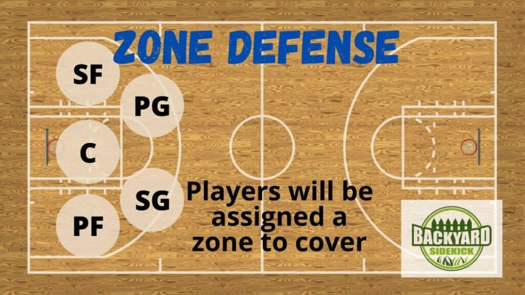 basketball zone defense formation