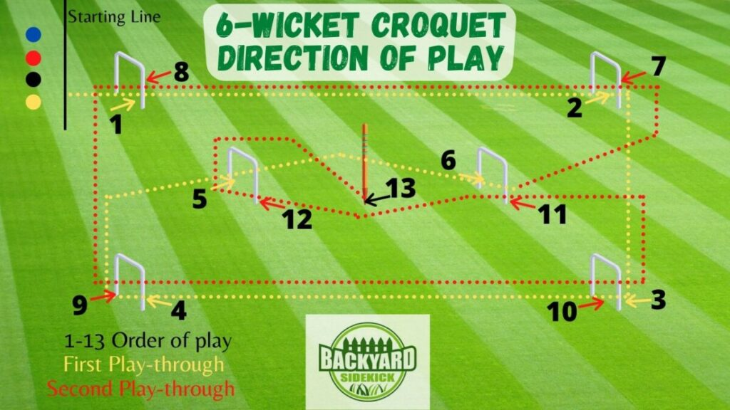 6-Wicket Croquet Direction of Play